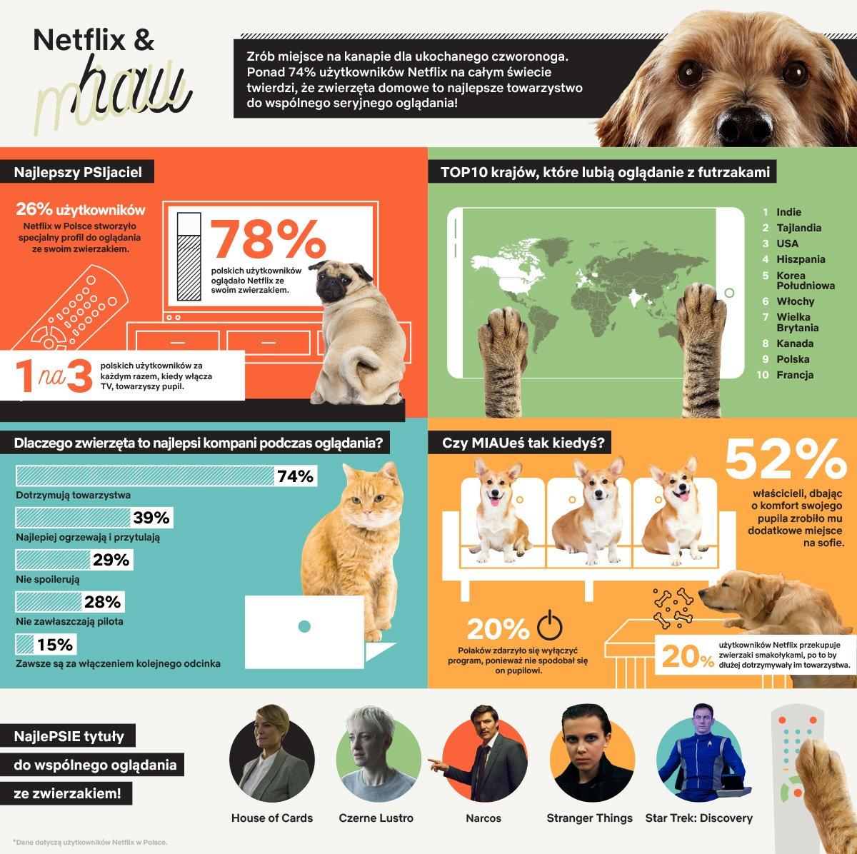 Netflix zwierzaki